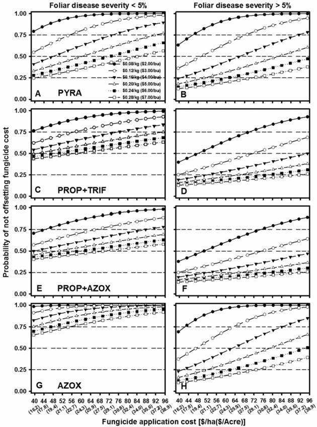 Pencil Out Fungicide Profitability