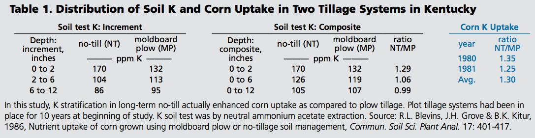 Nutrient Stratification Not a Problem in No-Till